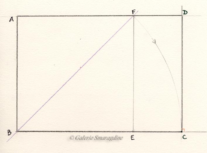 A partir d'un carré AF BETracer un cercle de centre B et de rayon BF jusqu'à ce qu'il coupe le prolongement de BENoter C le point d'intersection Tracer CD perpendiculaire à BC jusqu'à ce qu'elle coupe le prolongement de AFNoter D le point d'intersection On obtient le rectangle d'harmonie AD BC