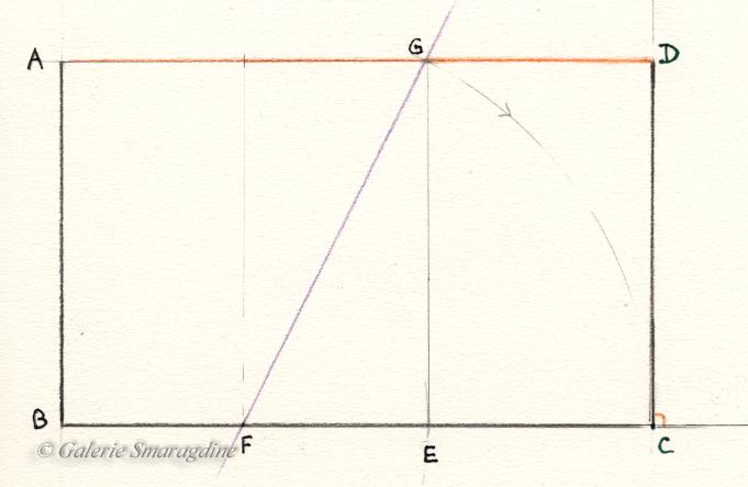 Tracer un carré AG BENoter F le milieu de BE Prolonger le segment BE et le segment AGTracer un cercle de centre F et de rayon (FG) jusqu'à ce qu'il coupe le prolongement de BENoter C le point d'intersection Tracer CD perpendiculaire à BC jusqu'à ce qu'elle coupe le prolongement de AGNoter D le point d'intersection On obtient le rectangle d'or ADBC